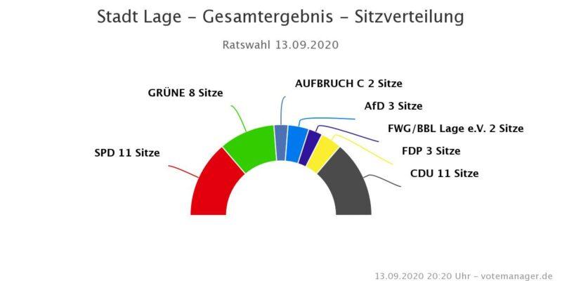 Sitzverteilung im Lagenser Rat laut Wahl vom 13.9.2020