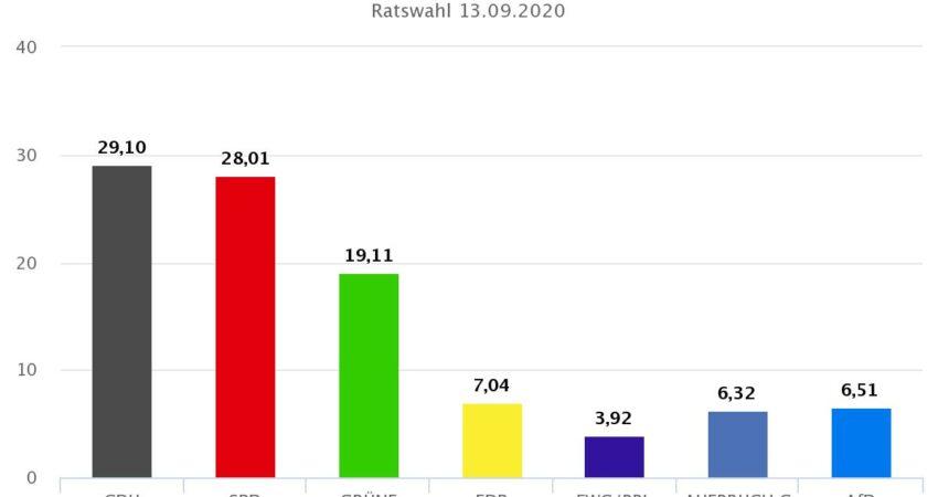 Ergebnis der Kommunalwahl 2020 in Lage