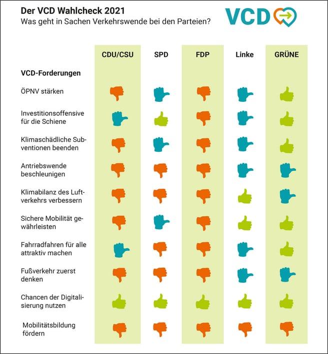 Bewertung der Parteien bezüglich Verkehrspolitik durch den Verkehrsclub Deutschland